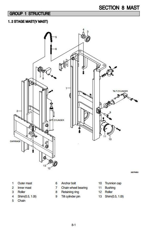 Hyundai 20D-7, 25D-7, 30D-7, 33D-7 Diesel Forklift Truck Workshop Service Manual - 2