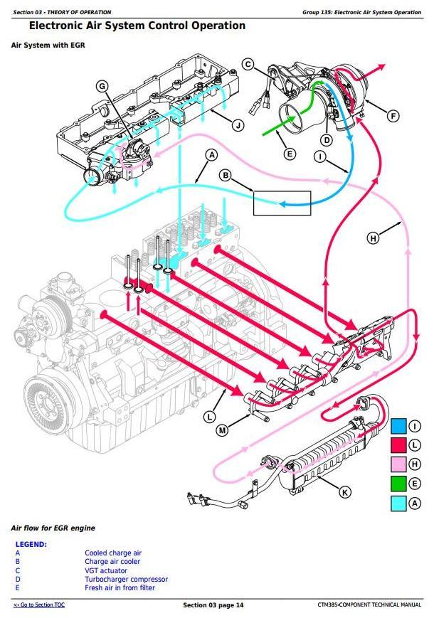 John Deere PowerTech 6090 Engine Lev  14, Fuel System w