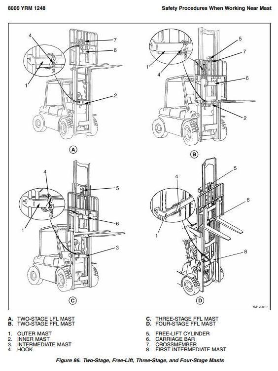 Yale GP/GLP/GDP-080VX/090VX/100VX/110VX/120VX Diesel/LPG Forklift Truck G813 Series Service Manual - 1