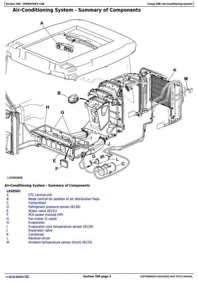 John Deere European Premium Tractors 7430, 7530 Supplement