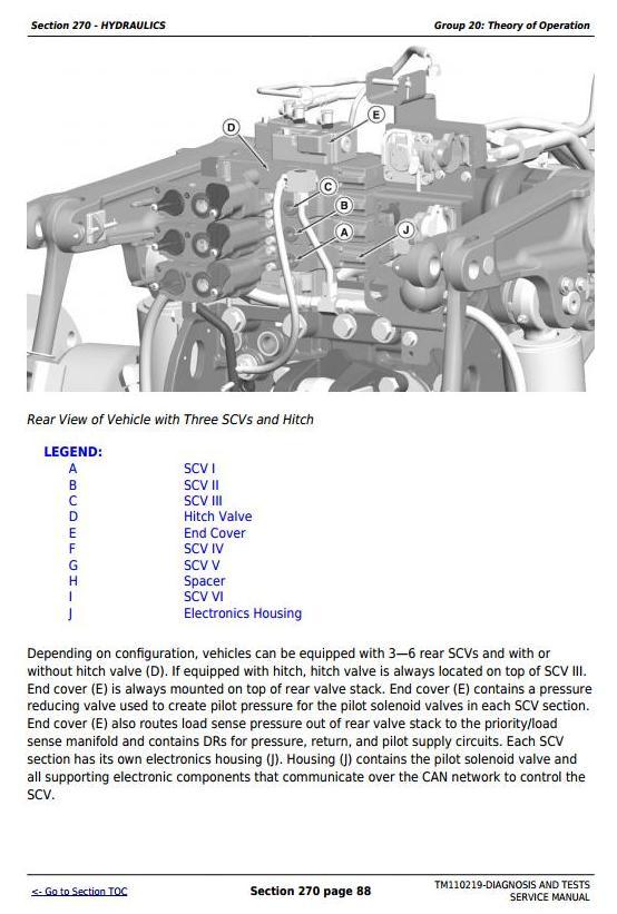 John Deere 8235R, 8260R, 8285R, 8310R, 8335R, 8360R Tractors Diagnosis and Tests Manual (TM110219) - 2