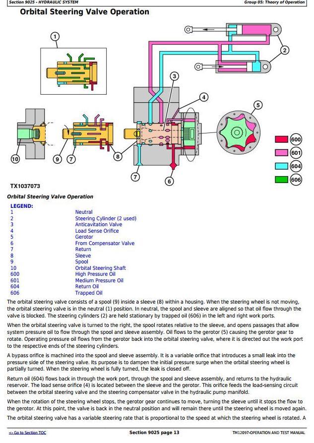 John Deere 544K 4WD Loader (SN.E642665-670307) w.Engine 6068HDW84 Diagnostic Service Manual (TM12097) - 2