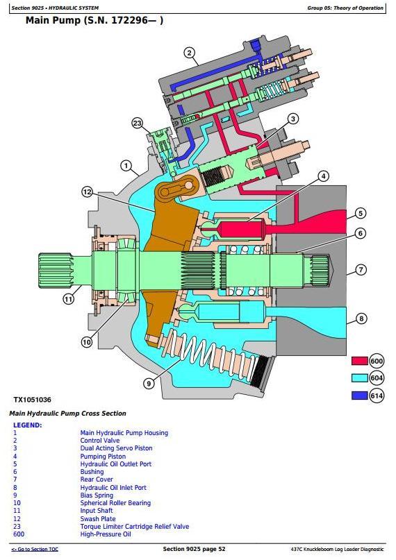 John Deere Timberjack 437C Knuckleboom Trailer Mount Log Loader Diagnostic and Test Service Manual (TM2298) - 1
