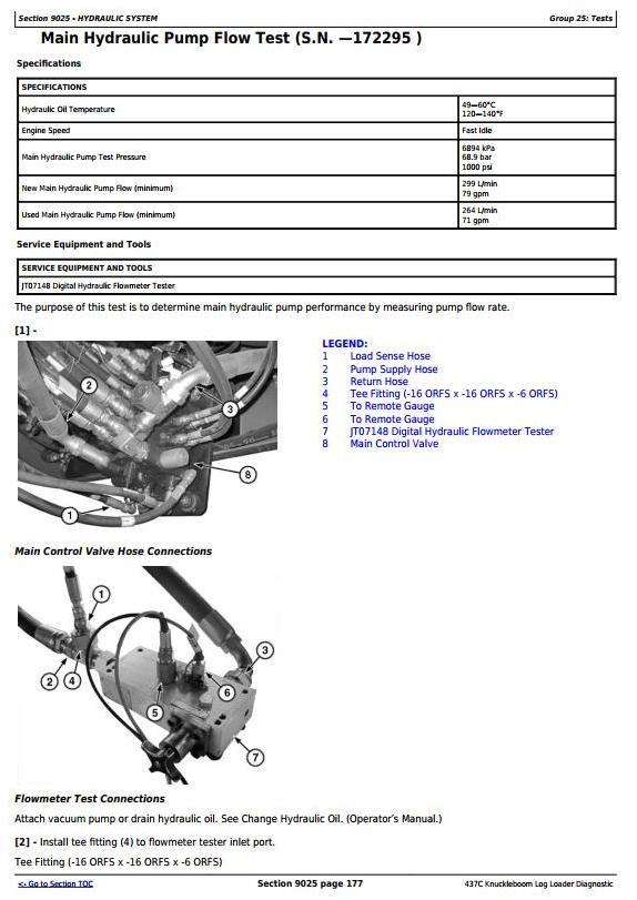 John Deere Timberjack 437C Knuckleboom Trailer Mount Log Loader Diagnostic and Test Service Manual (TM2298) - 2
