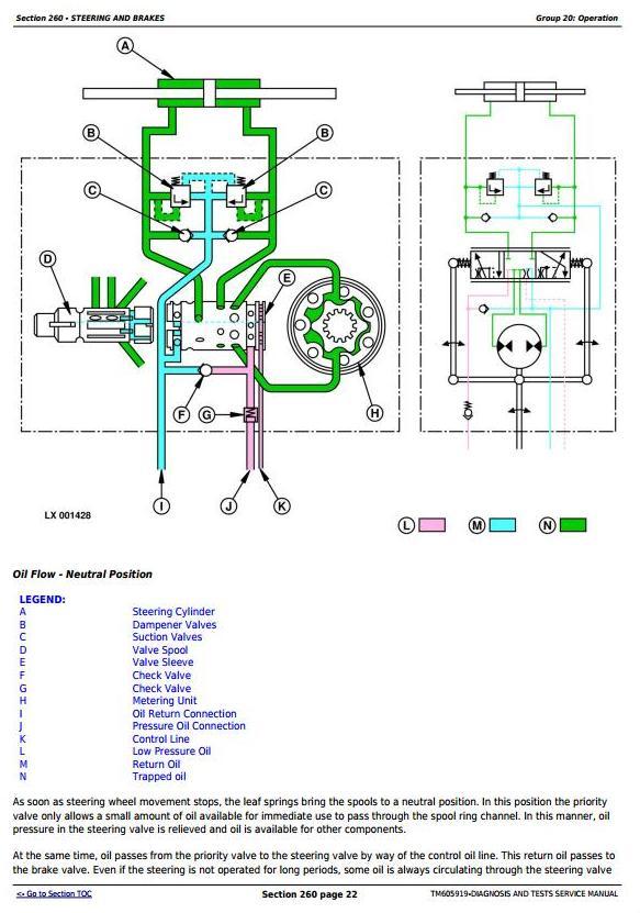 John Deere 7425, 7525, 6140J, 6155J, 6155JH Tractors Diagnosis and Tests Service Manual (TM605919) - 1