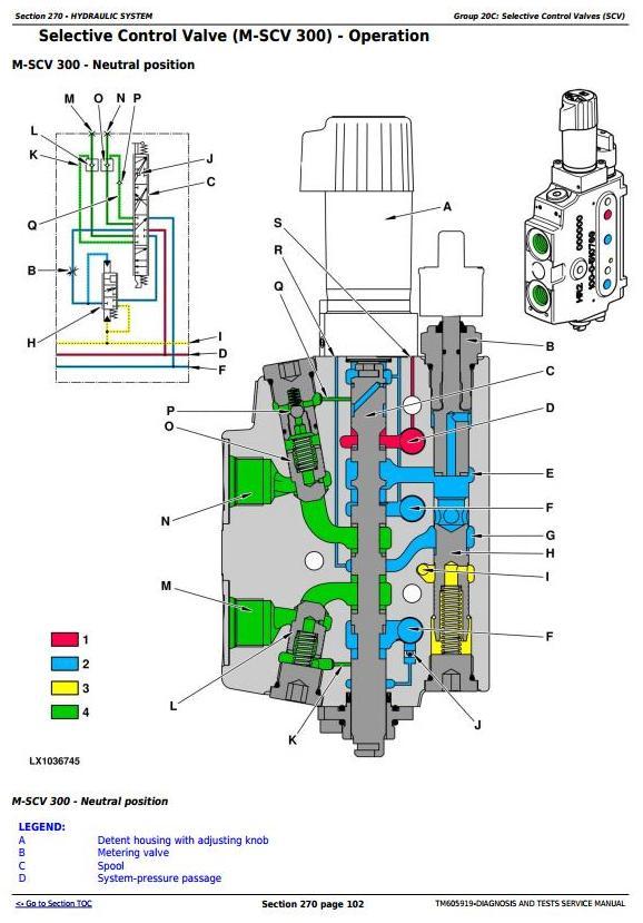John Deere 7425, 7525, 6140J, 6155J, 6155JH Tractors Diagnosis and Tests Service Manual (TM605919) - 3