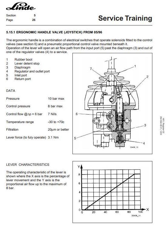 Linde H100, H120, H136, H140, H150, H160 Forklift Truck H354 Series Service Training Workshop Manual - 2