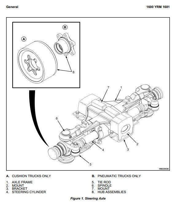 Yale GLP/GDP 20VX, GLP/GDP 25VX, GLP/GDP 30VX, GLP/GDP35VX Forklift Truck C875 Series Service Manual - 1