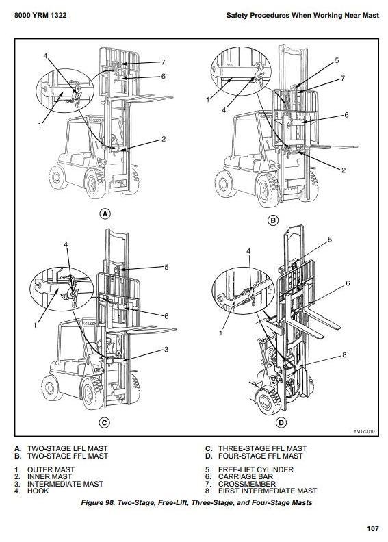 Yale GDP60VX, GDP70VX, GLP60VX, GLP70VX Diesel/LPG Forklift Truck C878 Serie Workshop Service Manual - 3