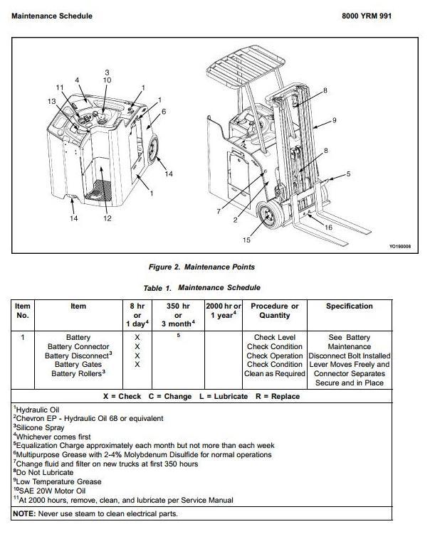 Yale ESC030FA, ESC035FA, ESC040FA Electric Forklift Truck A883 Series Workshop Service Manual - 1