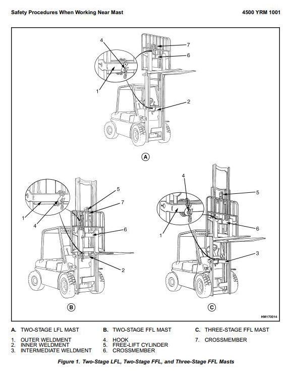 Yale ESC030FA, ESC035FA, ESC040FA Electric Forklift Truck A883 Series Workshop Service Manual - 2