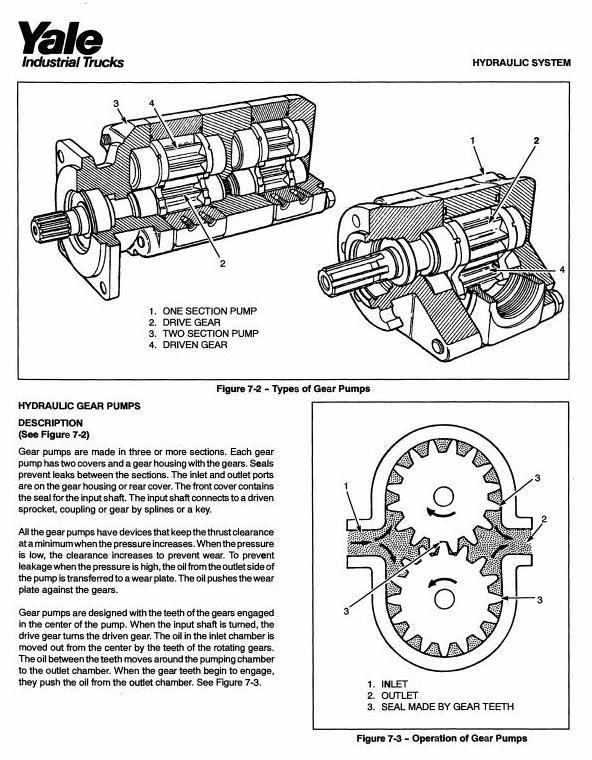 Yale ESC30EA Electric Forklift Truck Workshop Service Maintenance Manual - 2