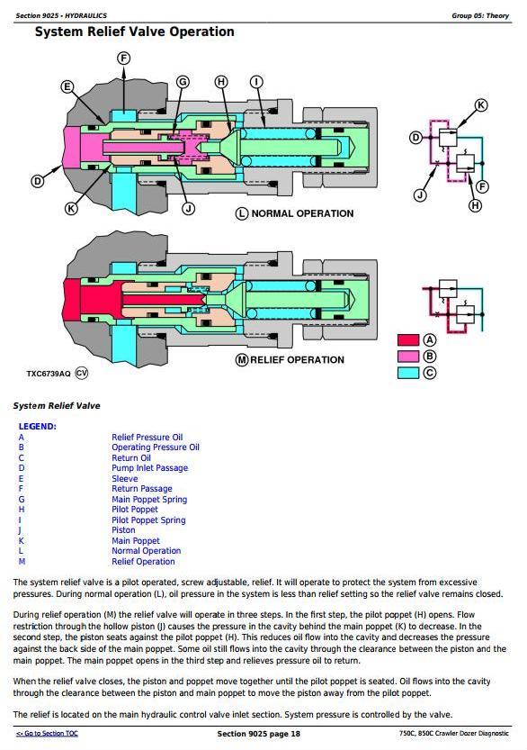 john deere 750c, 850c crawler dozer diagnostic, operation and test service  manual (tm1588)