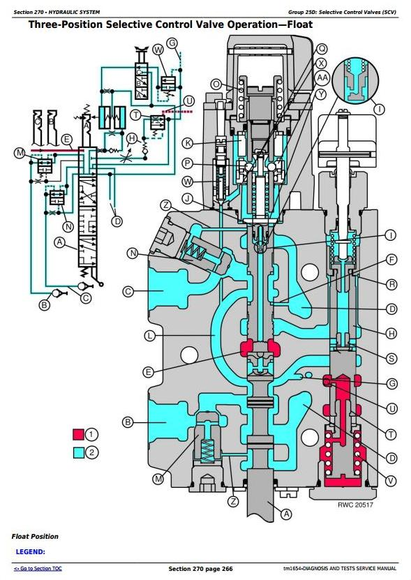 John Deere 7210, 7410, 7510 Tractors Diagnostic and Tests ... on