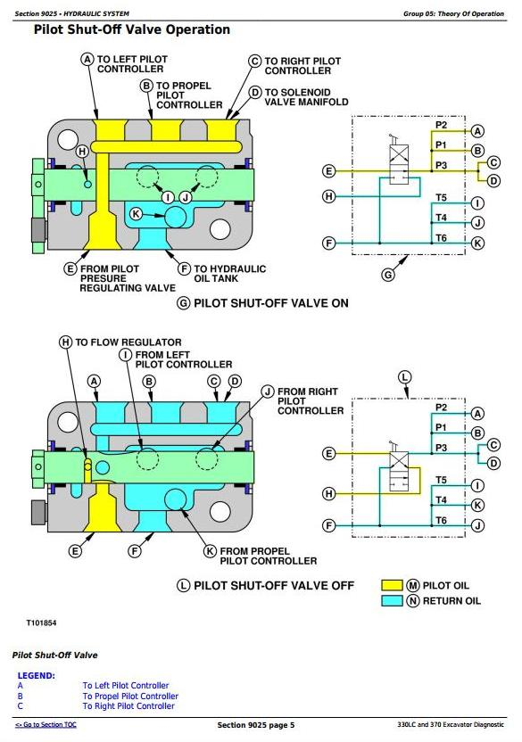 Details about  /JOHN DEERE 330LC 370 EXCAVATOR TECHNICAL SERVICE SHOP OP TEST MANUAL BOOK TM1669