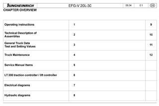 Jungheinrich Electric Forklift Trucks DFG/TFD Series Instructions